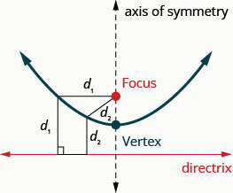 This figure shows a parabola opening upwards. Below the parabola is a horizontal line labeled directrix. A vertical dashed line through the center of the parabola is labeled axis of symmetry. The point where the axis intersects the parabola is labeled vertex. A point on the axis, within the parabola is labeled focus. A line perpendicular to the directrix connects the directrix to a point on the parabola and another line connects this point to the focus. Both these lines are of the same length.