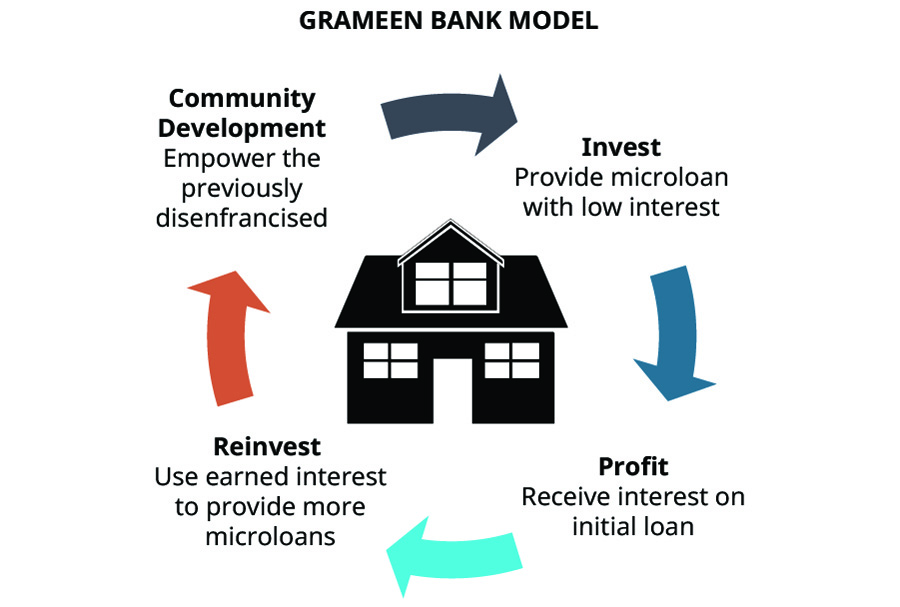 A graphic shows the Grameen Bank Model. At the center is a house and around it are the following labels with arrows pointing from one to the next: Community Development: Empower the previously disenfranchised; Invest: Provide microloan with low interest; Profit: Receive interest on initial loan; Reinvest: Use earned interest to provide more microloans.