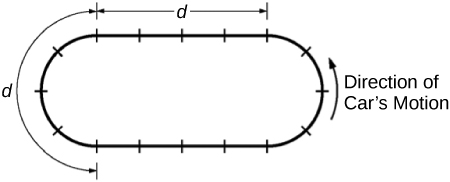"The diagram looks like a solid black oval race track with 16 equally-spaced short perpendicular hash marks crossing the track. The oval is longer than it is tall and the top and bottom parts of the track are horizontal and parallel to the bottom of the page. To complete the oval, the race track starts to curve in a half-circle starting from the second perpendicular hash mark to the right of the top center hash mark. The curve continues for four perpendicular hash marks and the horizontal bottom part of the track starts two perpendicular hash marks to the right of the center bottom hash mark. The half-circle is mirrored on the left side of the track. On the right side of the oval is an arrow curving around the track and pointing up with the text ""Direction of Cars' Motion."" There is one solid line above the track and one to the right outside of the track. Both lines are indicated by the lowercase letter d. One line starts at the first hash mark's location on a horizontally straight bit of track in the upper right side and indicates that the size of the line goes for 4 additional hash marks. The second line starts at the end of the horizontal stretch on the upper left of the track and curves around for 4 additional hash marks."