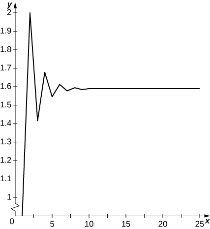 This is a graph of the oscillating sequence. Terms oscillate above and below y = 1.57 and seem to converse to 1.57.