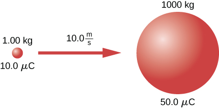 An object has a mass of 1000 kg and a charge of 50.0 µC, and is initially stationary. Another object has a mass of 1.00 kg, a charge of 10.0 µC, and is initially traveling directly at the first point charge at 10.0 m/s from very far away.
