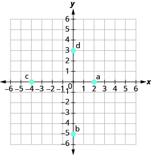 "The graph shows the x y-coordinate plane. The x- and y-axes each run from negative 6 to 6. The point (2, 0) is plotted and labeled ""a"". The point (0, negative 5) is plotted and labeled ""b"". The point (negative 4, 0) is plotted and labeled ""c"". The point (0, 3) is plotted and labeled ""d""."