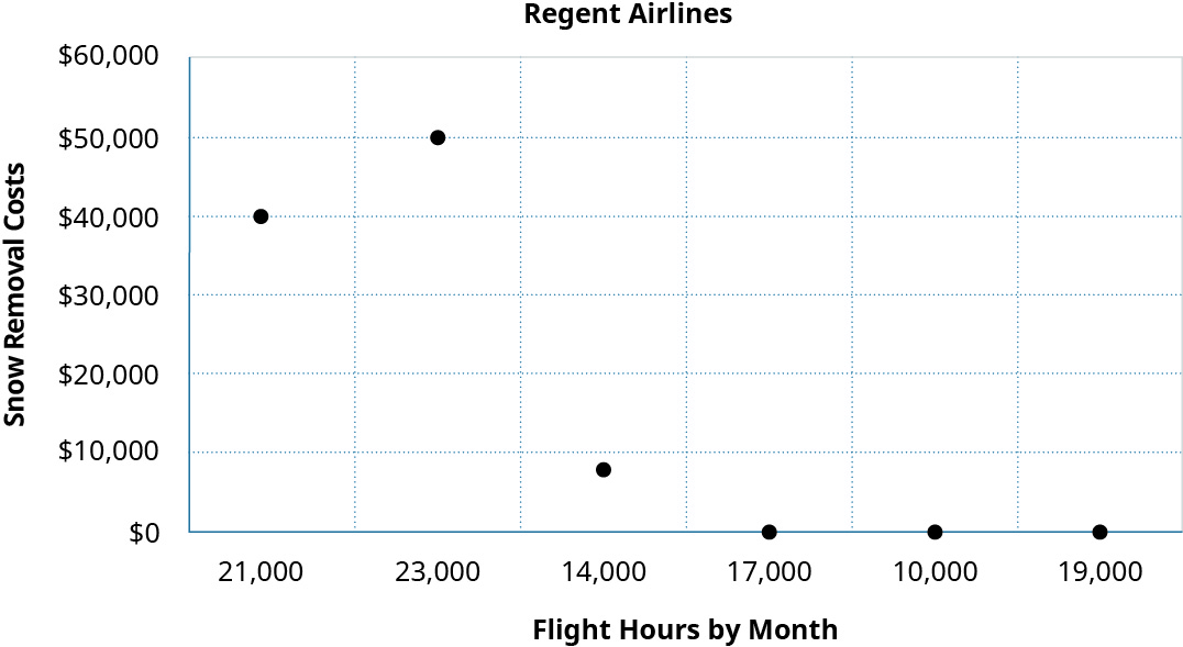 A scatter graph showing Snow Removal Costs on the y axis and Flight Hours by Month on the x axis. The points shown are 10,000 hours and $0 in costs, 14,000 hours and $8,000 in costs, 17,000 hours and $0 in costs, 19 hours and $0 in costs, 21,000 hours and $40,000 in costs, and 23,000 hours and $50,000 in costs.