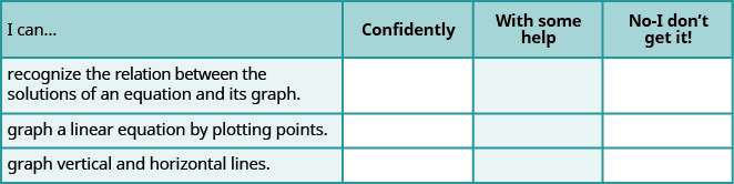 "This table has 4 rows and 4 columns. The first row is a header row and it labels each column. The first column header is ""I can…"", the second is ""Confidently"", the third is ""With some help"", and the fourth is ""No, I don't get it"". Under the first column are the phrases ""…recognize the relation between the solutions of an equation and its graph."", ""…graph a linear equation by plotting points."", and ""…graph vertical and horizontal lines."". The other columns are left blank so that the learner may indicate their mastery level for each topic."
