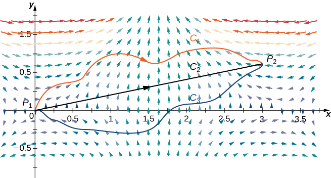 A vector field in two dimensions. The arrows are shorter the closer to the x axis and line x=1.5 they become. The arrows point up, converging around x=1.5 in quadrant 1. That line is approached from the left and from the right. Below, in quadrant 4, the arrows in the rough interval [1,2.5] curve out, away from the given line x=1.5, but do turn back in and converge to x=1.5 above the x axis. Outside of that interval, the arrows go to the left and right horizontally for x values less than 1 and greater than 2.5, respectively. A line is drawn from P_1 at the origin to P_2 at (3,.75) and labeled C_2. C_1 is a simple curve that connects the given endpoints above C_2, C_3 is a simple curve that connects the given endpoints below C_2.
