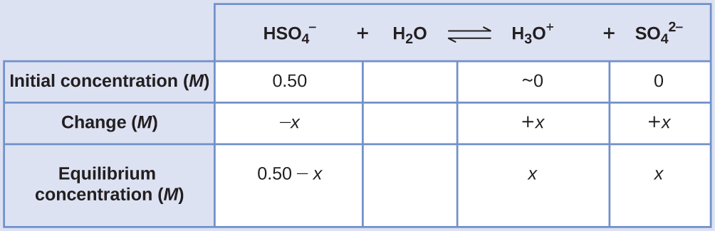 "This table has two main columns and four rows. The first row for the first column does not have a heading and then has the following in the first column: Initial concentration ( M ), Change ( M ), Equilibrium ( M ). The second column has the header of ""H S O subscript 4 superscript negative sign plus sign H subscript 2 O equilibrium sign H subscript 3 O superscript positive sign plus sign S O subscript 4 superscript 2 superscript negative sign."" Under the second column is a subgroup of four columns and three rows. The first column has the following: 0.50, negative x, 0.50 minus x. The second column is blank for all three rows. The third column has the following: approximately 0, positive x, x. The fourth column has the following: 0, positive x, x."
