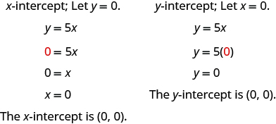 "The figure shows 2 solutions to y = 5 x. The first solution is titled ""x-intercept; Let y = 0."" The first line is y = 5 x. The second line is 0, shown in red, = 5 x. The third line is 0 = x. The fourth line is x = 0. The last line is ""The x-intercept is ""ordered pair 0, 0"". The second  solution is titled ""y-intercept; Let x = 0."" The first line is y = 5 x. The second line is  y = 5 open parentheses 0, shown in red, closed parentheses. The third line is y = 0. The last line is ""The y-intercept is ""ordered pair 0, 0""."