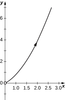 A curve starting slightly above the origin and increasing to the right with arrow pointing up and to the right.
