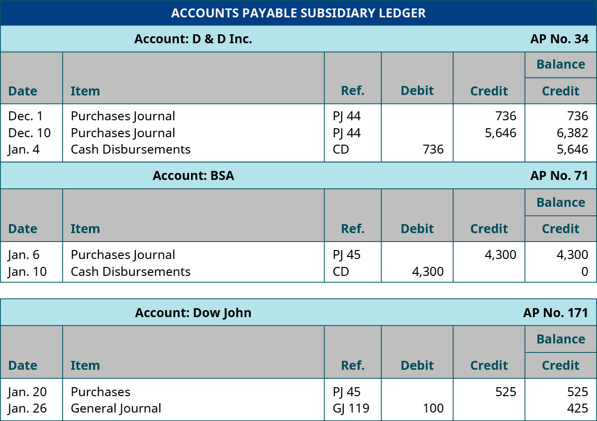 Accounts Payable Subsidiary Ledger, D & D Inc., AP Number 34. December 1, 2018; Purchases Journal, Ref. PJ 44, Credit 736, Balance Credit 736. December 10, 2019; Purchases Journal, Ref. PJ 44, Credit 5,646; Balance Credit 6,382. January 4, 2019; Cash Disbursements, Ref. CD, Debit 736, Balance Credit 5,646. BSA AP No. 71. January 6, 2019; Purchases Journal, Ref. PJ 45, Credit 4,300, Balance Credit 4,300. January 10, 2019; Cash Disbursements, Ref. CD, Debit 4,300; Balance Credit 0. Dow John AP No. 171. January 20, 2019; Purchases, Ref. PJ 45, Credit 525, Balance Credit 525. January 26, 2019; General Journal; Ref GJ 119; Debit 100; Balance Credit 425.