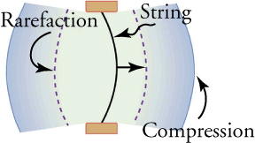 A string bulges to the right, creating compression ahead of it and rarefaction behind it.