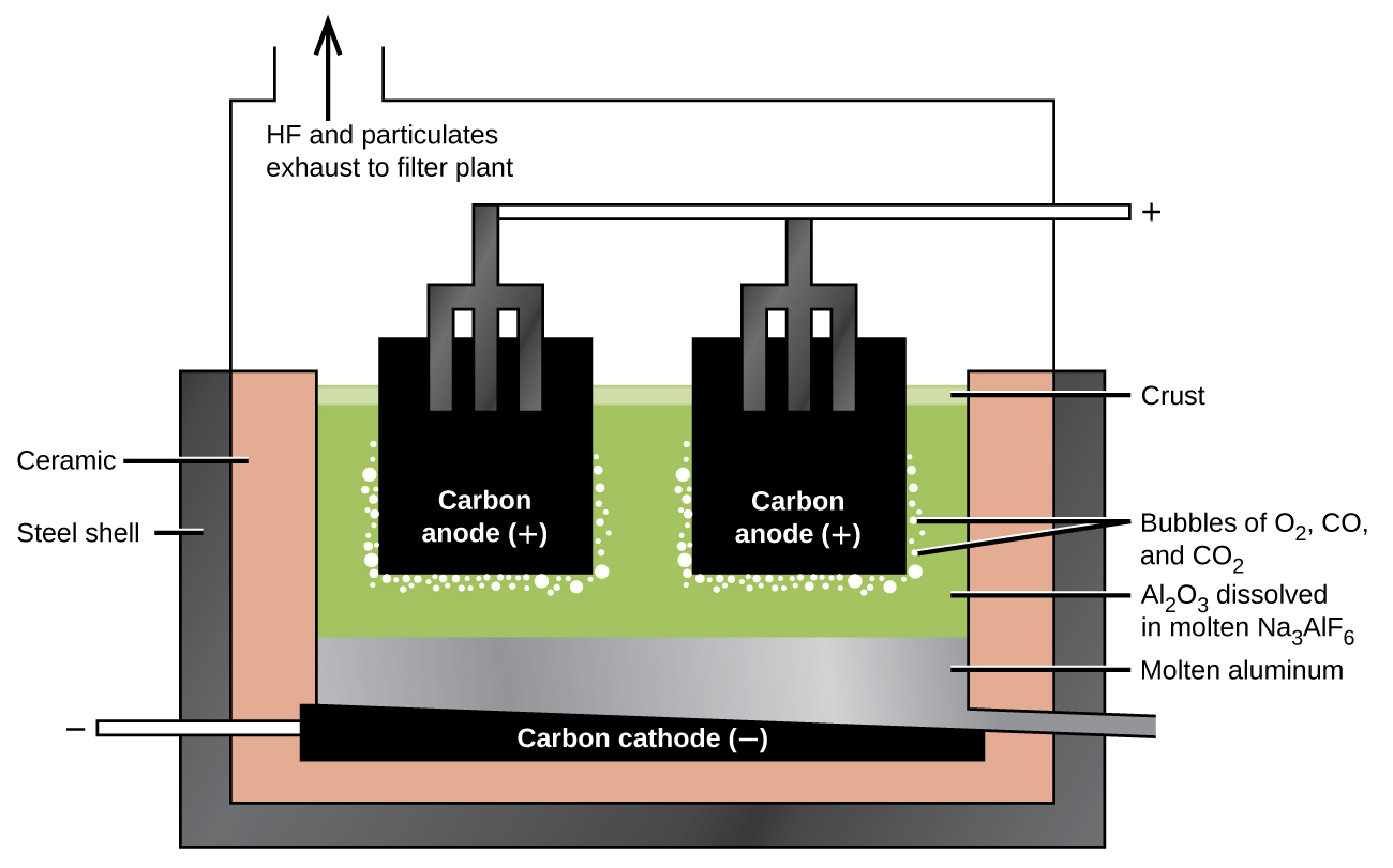 "A diagram is shown. At the center of the diagram are two black squares, each labeled, ""Carbon anode ( positive sign ),"" and connected by forked tubes to a horizontal tube labeled with a positive sign. The carbon anodes are submerged in a green liquid labeled, ""A l subscript 2 O subscript 3 dissolved in molten N a subscript 3 A l F subscript 6."" It is held in place by a three-sided, double layered container which is labeled, ""Steel sheet,"" on the outer layer and, ""Ceramic,"" on the inner layer. The carbon anodes are surrounded by bubbles labeled, ""Bubbles of O subscript 2, C O, and C O subscript 2."" Below the green liquids lies a silver layer labeled, ""Molten aluminum,"" and a black layer labeled, ""Carbon cathode ( negative sign )."" Above the diagram is an outlet tube labeled with an upward-facing arrow and the words, ""H F and particulates exhaust to filter plant."""
