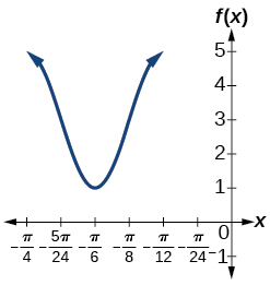 A graph of one period of a cosine function, graphed over -pi/4 to 0. Range is [1,5], period is pi/6.