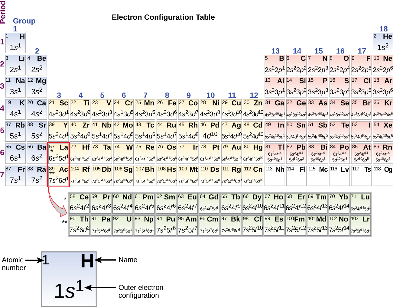 """Aufbau Principle. A periodic table, entitled, """"Electron Configuration Table"""" is shown. The table includes the outer electron configuration information, atomic numbers, and element symbols for all elements. A square for the element hydrogen is pulled out beneath the table to provide detail. The blue shaded square includes the atomic number in the upper left corner, which is 1; the element symbol, H, in the upper right corner; and the outer electron configuration in the lower, central portion of the square. For H, this is 1s superscript 1."""