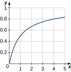 This figure is a graph of the function y = x/(1 + x). The graph is only in the first quadrant. It begins at the origin and increases into the first quadrant. The curve stops at x = 5.