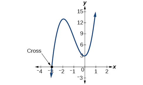 "Graph of a polynomial with its x-intercept at (-3, 0) labeled as ""Cross""."