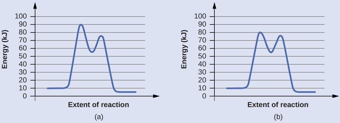 "In this figure, two graphs are shown. The x-axes are labeled, ""Extent of reaction,"" and the y-axes are labeledc ""Energy (k J)."" The y-axes are marked off from 0 to 100 at intervals of 10. In a, a blue curve is shown. It begins with a horizontal segment at about 10. The curve then rises sharply near the middle to reach a maximum of about 91, then sharply falls to about 52, again rises sharply to about 73 and falls to another horizontal segment at about 5. In b, the curve begins and ends similarly, but the first peak reaches about 81, drops to about 55, then rises to about 77 before falling to the horizontal region at about 5."