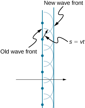 This figure shows two straight vertical lines, with the left line labeled old wave front and the right line labeled new wave front. In the center of the image, a horizontal black arrow crosses both lines and points to the right. The old wave front line passes through six evenly spaced dots, with four dots above the black arrow and four dots below the black arrow. Each dot serves as the center of a corresponding semicircle, and all eight semicircles are the same size. The new wave front is tangent to the right edge of the semicircles.  One of the center dots has a radial arrow pointing to a point on the corresponding semicircle. This radial arrow is labeled s equals v t.