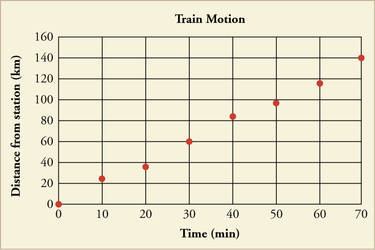 A graph titled Train Motion with plotted points is shown. The x-axis is labeled Time in minutes and has a scale from zero to seventy in increments of ten. The y-axis is labeled Distance from station in kilometers and has a scale from zero to one hundred sixty in increments of twenty. The following points are plotted: zero, zero; ten, twenty-two; twenty, thirty-eight; thirty, sixty; forty, eighty-two; fifty, ninety-eight; sixty, one-hundred eighteen; seventy, one-hundred forty.
