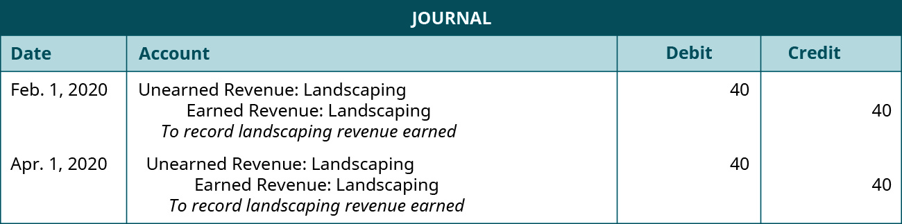 "The first journal entry is made on February 1 in 2020 and shows a Debit to Unearned landscape revenue for $40, and a credit to Landscaping revenue earned for $40, with the note ""To record landscaping revenue earned."" The second journal entry is made on April 1 in 2020 and shows a debit to unearned landscape revenue for $40, and a credit to Landscaping revenue earned for $40, with the note ""To record landscaping revenue earned."""