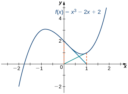 The function f(x) = x3 – 2x + 2 is drawn, which has a root between −2 and −1. The tangent from x = 0 goes to x = 1, and the tangent from x = 1 goes to x = 0.
