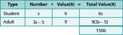 This table has three rows and four columns with an extra cell at the bottom of the fourth column. The top row is a header row that reads from left to right Type, Number, Value ($), and Total Value ($). The second row reads Student, s, 6, and 6s. The third row reads Adult, 3s minus 5, 9, and 9 times the quantity (3s minus 5). The extra cell reads 1506.