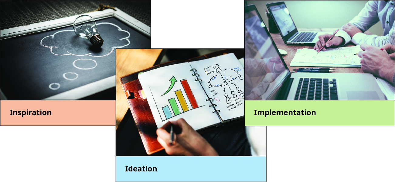 Photos illustrating the design thinking process: A lightbulb represents inspiration, sketches in a notebook represent ideation, and writing a report and working on a laptop represent implementation.