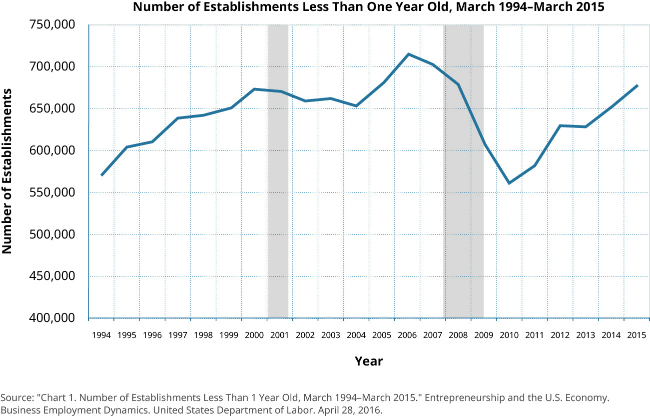 A graph of the number of business establishments less than one year old from 1994 to 2015. There were approximately 575,000 such businesses in 1994, which increased gradually until peaking in 2006 at around 720,000, then abruptly falling to a low in 2010 to approximately 560,000 before climbing again to around 675,000 in 2015.