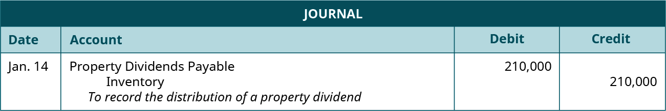"Journal entry for January 14: Debit Property Dividends Payable 210,000, credit Inventory 210,000. Explanation: ""To record the distribution of a property dividend."""