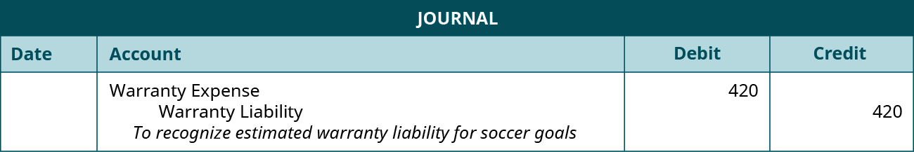 "The journal entry shows a Debit to Warranty expense for $420, and a credit to Warranty liability for $420 with the note ""To recognize estimated warranty liability for soccer goals."""