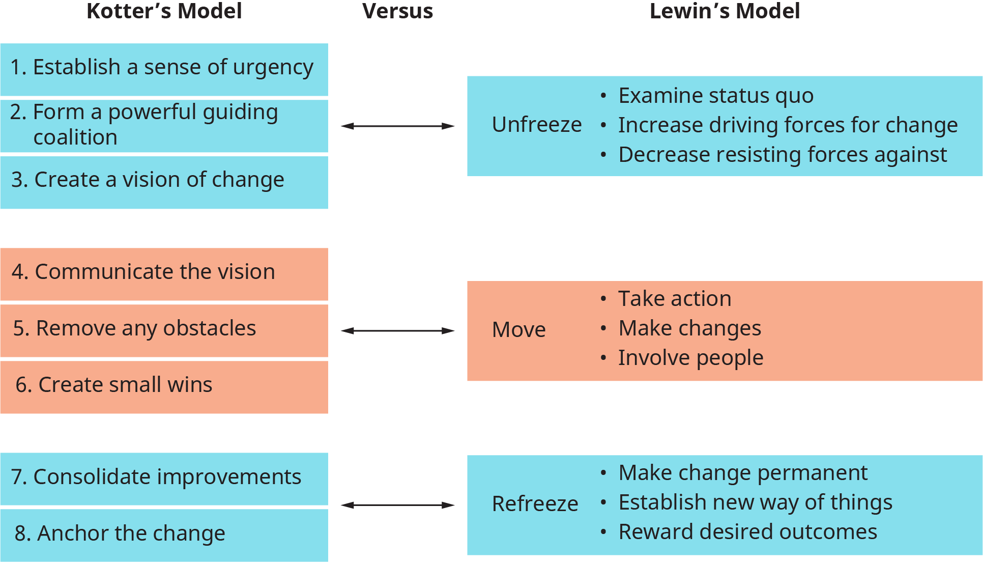 A diagram shows the comparison between Kotter's Change Model and Lewin's Change Model.