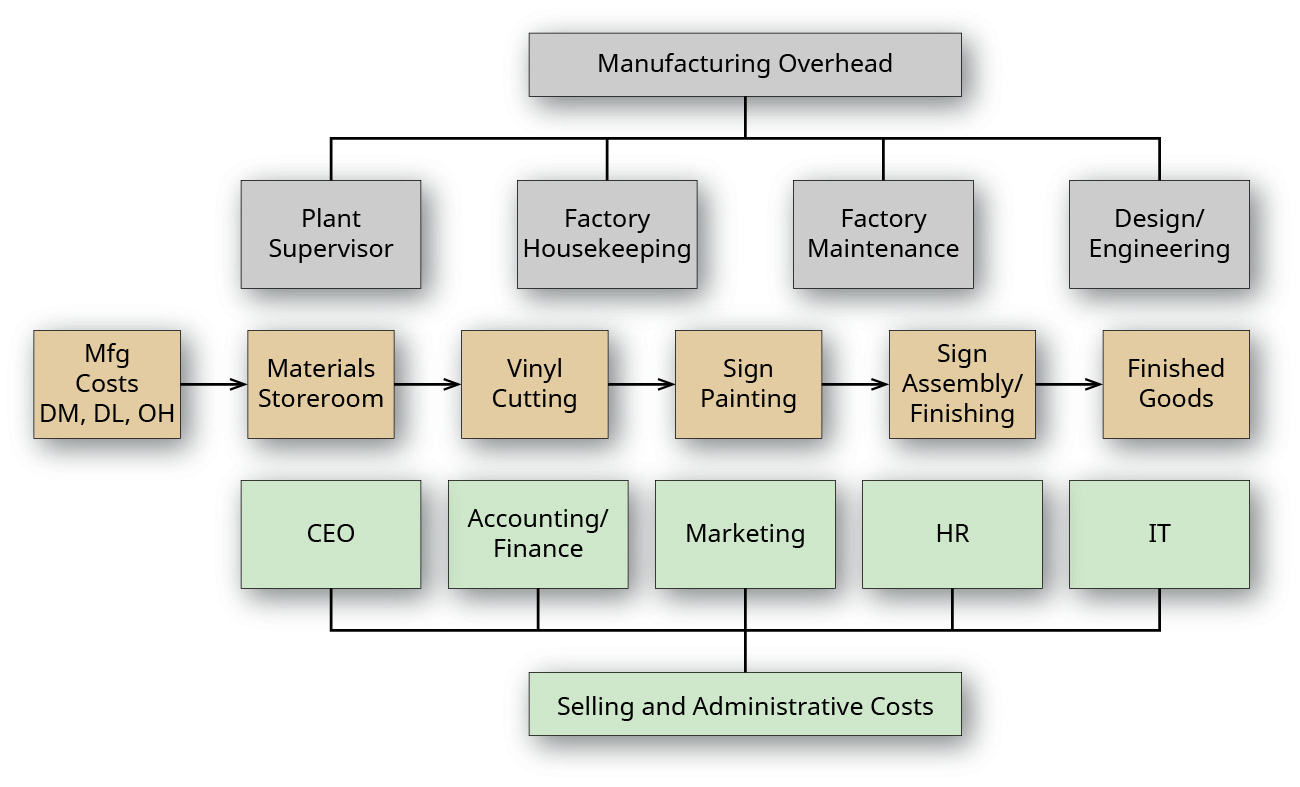 "A factory floor layout from above, showing three rows of departments. The top row is labeled ""Manufacturing Overhead"" and includes ""Plant Supervisor"", ""Factory Housekeeping"", ""Factory Maintenance"", and ""Design/engineering"". The middle row is labeled ""Manufacturing Costs, DM, DL, OH) and includes ""Materials Storeroom"", ""Vinyl Cutting"", Sign Painting"", ""Sign Assembly/Finishing"", and ""Finished Goods."" The bottom row is labeled ""Selling and Administrative Costs"" and includes ""CEO"", ""Accounting/Finance"", ""Marketing"", ""HR"", and ""IT""."