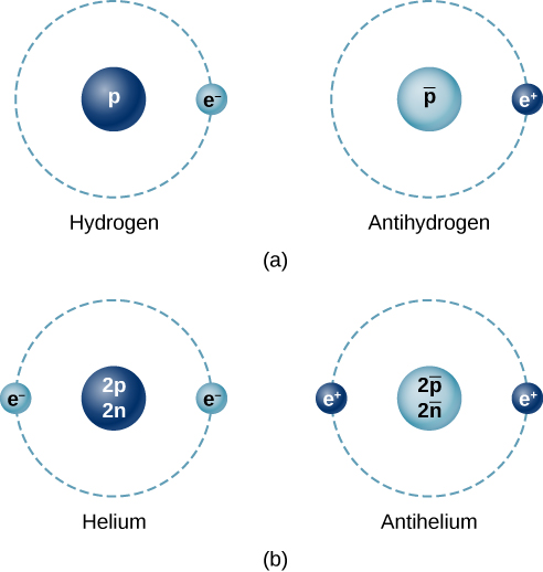 Figure a shows a hydrogen atom and an antihydrogen atom. The former has a circle labeled p at the center and another, smaller circle labeled e minus in an orbit around it. The latter has a circle labeled p bar at the center and another, smaller circle labeled e plus in an orbit around it. Figure b shows a helium atom and an antihelium atom. The former has a circle labeled 2p 2n at the center and two smaller circles labeled e minus in an orbit around it. The latter has a circle labeled 2p bar 2 n bar at the center and two smaller circles labeled e plus in an orbit around it.