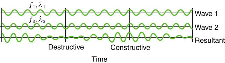 The graph shows the superimposition of two similar but non-identical waves. Beats are produced by alternating destructive and constructive waves with equal amplitude but different frequencies. The resultant wave is the one with rising and falling amplitude over different intervals of time.