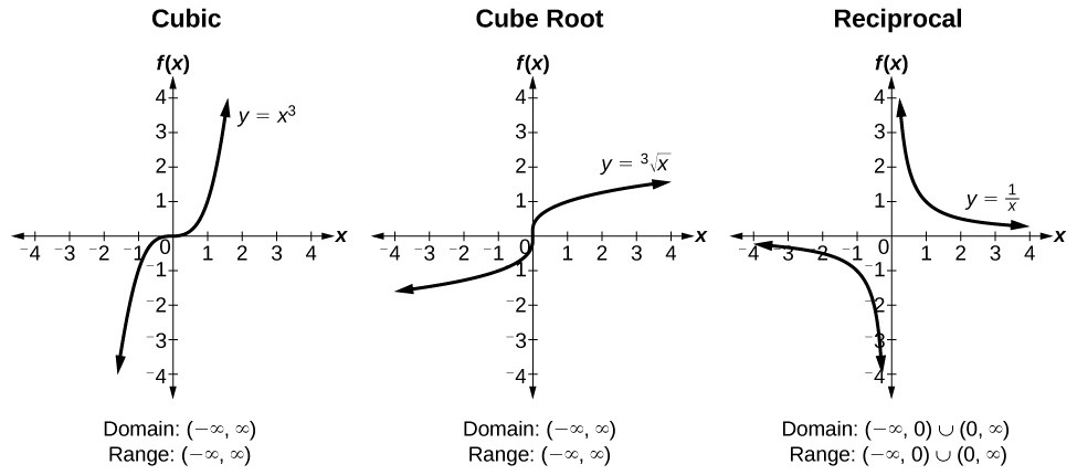 Three graphs side-by-side. From left to right, graph of the cubic function, cube root function, and reciprocal function. All three graphs extend from -4 to 4 on each axis.