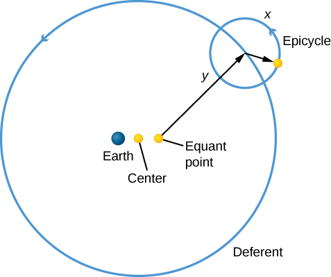 "Ptolemy's epicycles. A yellow dot labeled ""Center"" lies at the center of a blue circle which represents the orbit of a planet as seen from Earth. The large blue circle is labeled ""Deferent"" and has an arrowhead pointing counterclockwise. The Earth is drawn as a blue dot just to the left of center. To the right of center is a yellow dot labeled ""Equant point"". An arrow labeled ""y"" is drawn from the equant to a point on the deferent, where a small arrow is then drawn pointing to another yellow dot. This yellow dot is the planet being observed. Centered on the point where the arrow from the equant meets the deferent, a circular arrow is drawn counterclockwise and is labeled ""Epicycle"". The yellow dot of the planet lies on the epicycle."