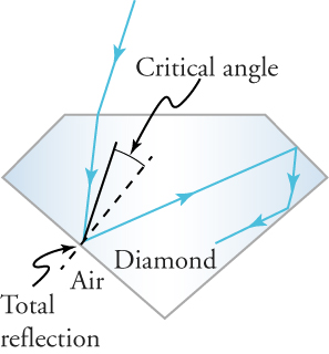 A sketch of a diamond shows a ray of light entering the diamond and bouncing of various facets of the diamond at an angle less than the critical angle.