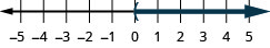 This figure is a number line ranging from negative 5 to 5 with tick marks for each integer. The inequality x is greater than 0 is graphed on the number line, with an open parenthesis at x equals 0, and a dark line extending to the right of the parenthesis.