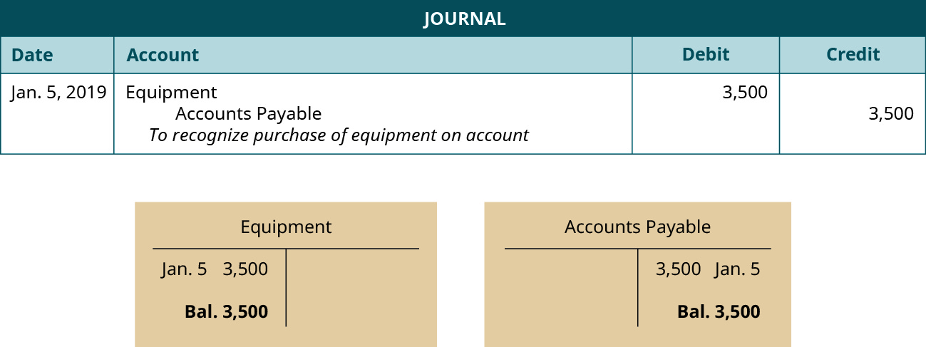 "A journal entry dated January 5, 2019. Debit Equipment, 3,500. Credit Accounts Payable, 3,500. Explanation: ""To recognize purchase of equipment on account."" Below the journal entry are two T-accounts. The left account is labeled Equipment, with a debit entry dated January 5 for 3,500, and a balance of 3,500. The right account is labeled Accounts Payable, with a credit entry dated January 5 for 3,500, and a balance of 3,500."
