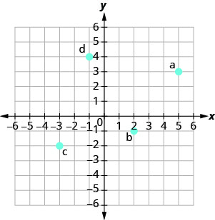 "The graph shows the x y-coordinate plane. The x- and y-axes each run from negative 6 to 6. The point (5, 3) is plotted and labeled ""a"". The point (2, negative 1) is plotted and labeled ""b"". The point (negative 3, negative 2) is plotted and labeled ""c"". The point (negative 1, 4) is plotted and labeled ""d""."