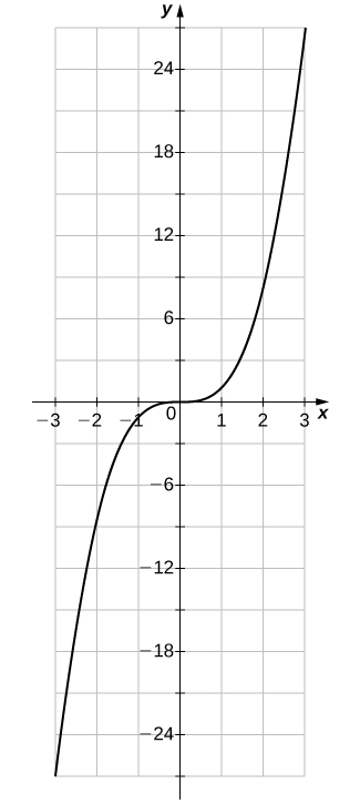 "An image of a graph. The x axis runs from -3 to 3 and the y axis runs from -27 to 27. The graph is of the function ""f(x) = x cubed"". The curved function increases until it hits the origin, where it levels out and then becomes even. After the origin the graph begins to increase again. The x intercept and y intercept are both at the origin."