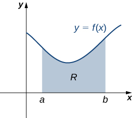 "This image is a graph of y=f(x). It is in the first quadrant. Under the curve is a shaded region labeled ""R"". The shaded region is bounded to the left at x=a and to the right at x=b."