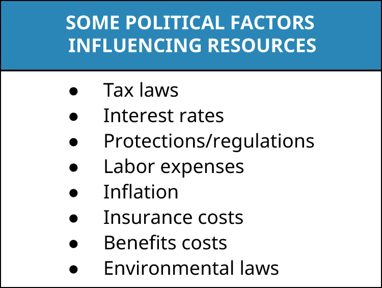Some political factors influencing resources are tax laws, interest rates, protections/regulations, labor expenses, inflation, insurance costs, benefits costs, and environmental laws.