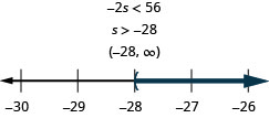 At the top of this figure is the the inequality negative 2s is less than 56. Below this is the solution to the inequality: s is greater than negative 28. Below the solution is the solution written in interval notation: parenthesis, negative 28 comma infinity, parenthesis. Below the interval notation is a number line ranging from negative 30 to negative 26 with tick marks for each integer. The inequality s is greater than negative 28 is graphed on the number line, with an open parenthesis at s equals negative 28, and a dark line extending to the right of the parenthesis.