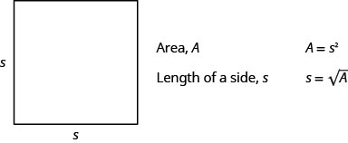 "This figure shows a square with two sides labeled, ""s."" The figure also says, ""Area, A,"" ""A equals s squared,"" ""Lenth of a side, s,"" and ""s equals the square root of A."""
