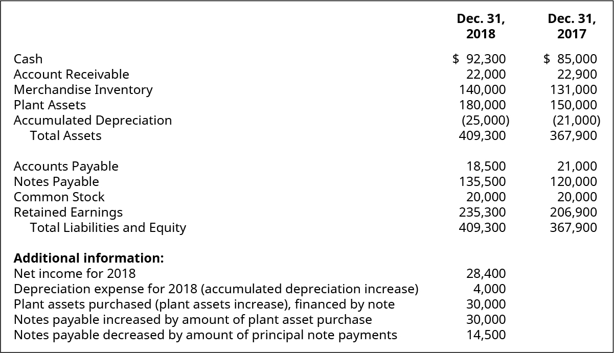 Cash, Account Receivable, Merchandise Inventory, Plant Assets, Accumulated Depreciation, Total Assets, Accounts Payable, Notes Payable, Common Stock, Retained Earnings, Total Liabilities and Equity December 31, 2018, respectively: $92,300, 22,000, 140,000, 180,000, (25,000), 409,300, 18,500, 135,500, 20,000, 235,300, 409,300. Additional information: Net Income for 2018, Depreciation Expense for 2018 (Accumulated Depreciation increase), Plant Assets purchased (Plant Assets increase), financed by note, Notes Payable increased by amount of plant asset purchase, Notes Payable decreased by amount of principal note payments: 28,400, 4,000, 30,000, 30,000, 14,500. Cash, Account Receivable, Merchandise Inventory, Plant Assets, Accumulated Depreciation, Total Assets, Accounts Payable, Notes Payable, Common Stock, Retained Earnings, Total Liabilities and Equity December 31, 2017, respectively: $85,000, 22,900, 131,000, 150,000, (21,000), 367,900, 21,000,120,000,20,000, 206,900, 367,900.