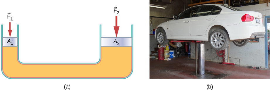 Figure A is a schematic drawing of a U tube filled with a fluid. A downward force F1 is applied at the left side with the surface area A1. A downward force F2 is applied on the right side with the surface area A2. Surface area A2 is larger than the surface area A1.Figure B is a photo of passenger car placed on the hydraulic jack.