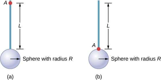 Figure A shows a disk with radius R connected to a rod with length L. The point A is at the end of the rod opposite to the disk. Figure B shows a disk with radius R connected to a rod with length L. The point B is at the end of the rod connected to the disk.