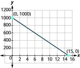 "The graph shows the x y-coordinate plane. The x and y-axis each run from - to .  A line passes through the labeled points ""ordered pair 0, 1000"" and ""ordered pair 15, 0""."