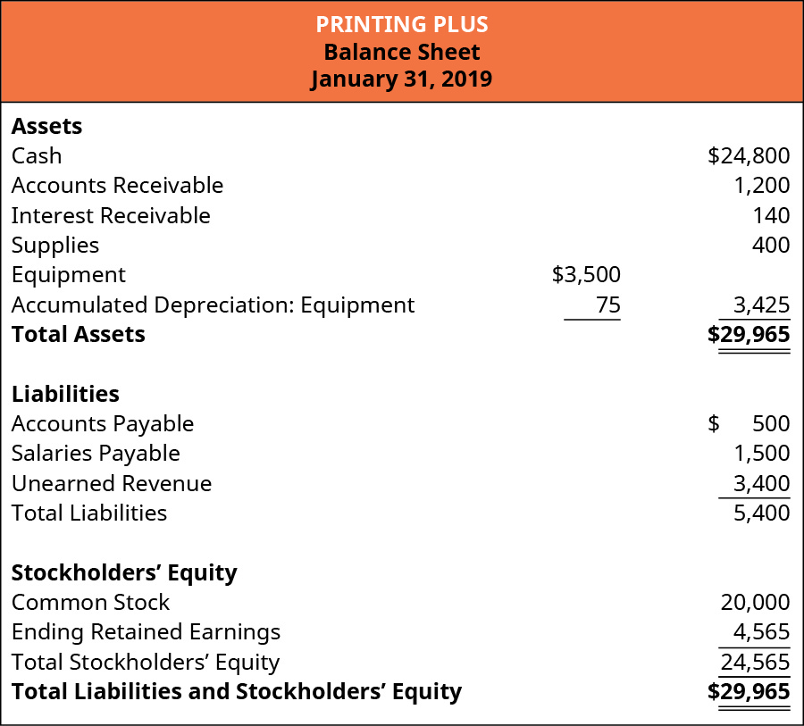 Printing Plus, Balance Sheet, January 31, 2019. Assets: Cash, 24,800, Accounts Receivable 1,200, Interest Receivable 140, Supplies 400, Equipment 3,500, Less Accumulated Depreciation: Equipment 75, equals 3,425. Total Assets $29,965. Liabilities: Accounts Payable 500, Salaries Payable 1,500, Unearned Revenue 3,400, equals total Liabilities 5,400. Stockholders' Equity: Common Stock 20,000, Retained Earnings 4,565, Total Stockholders' Equity 24,565. Total Liabilities and Stockholders' Equity 29,965.