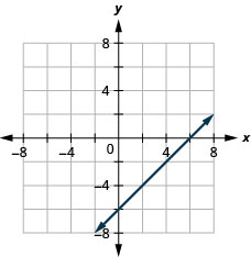 This figure shows a straight line graphed on the x y-coordinate plane. The x and y-axes run from negative 8 to 8. The line goes through the points (negative 1, negative 7), (0, negative 6), (3, negative 3), and (6, 0).